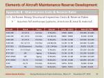 appendix b maintenance costs reserve rates