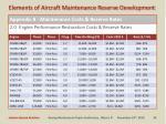 appendix b maintenance costs reserve rates1