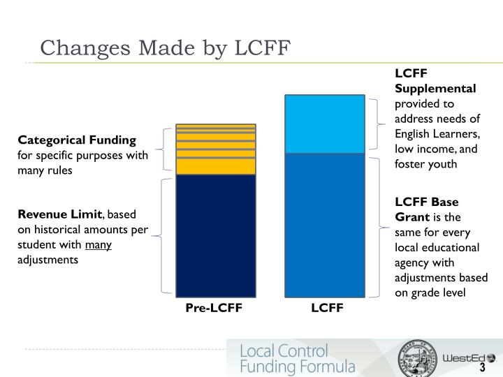 Changes Made by LCFF