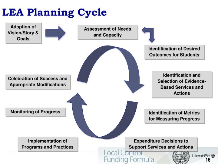LEA Planning Cycle