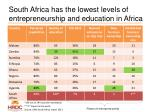 south africa has the lowest levels of entrepreneurship and education in africa