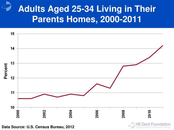 Adults Aged 25-34 Living in Their Parents Homes, 2000-2011