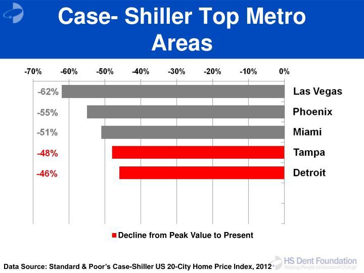 Case- Shiller Top Metro Areas
