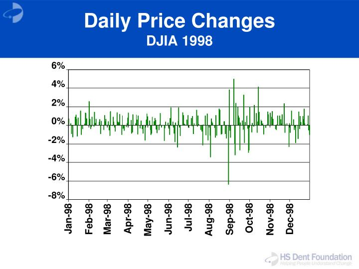 Daily Price Changes