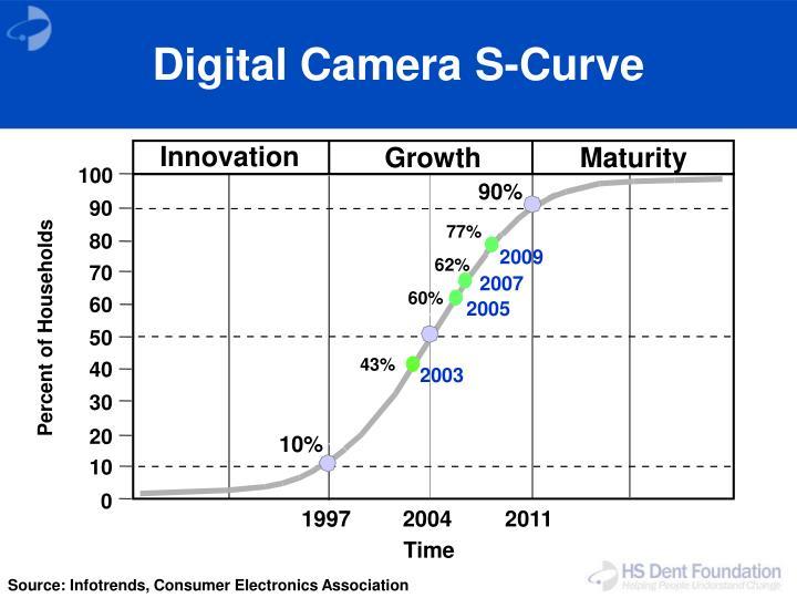 Digital Camera S-Curve