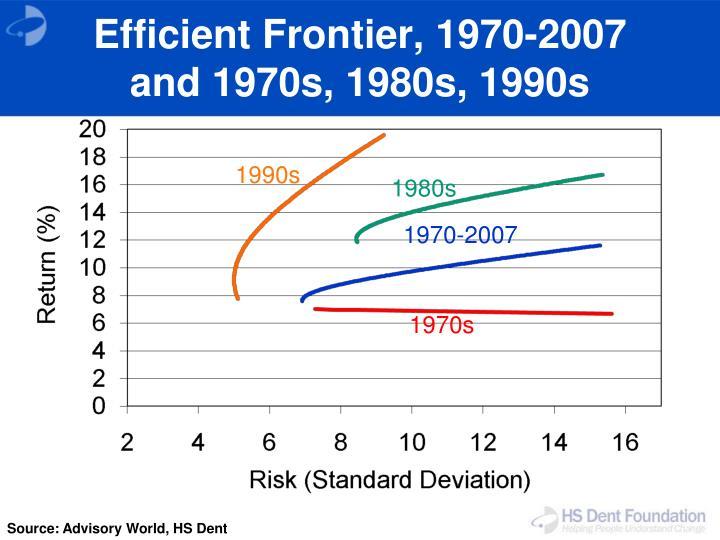 Efficient Frontier, 1970-2007