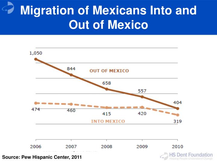 Migration of Mexicans Into and Out of Mexico