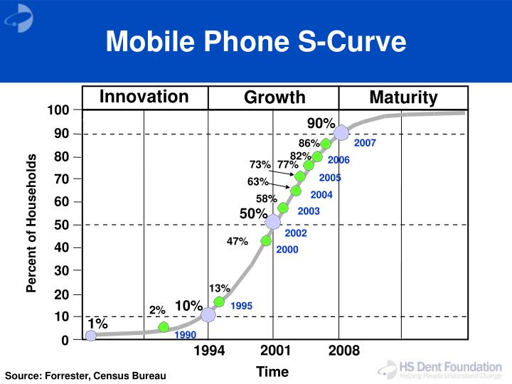 Mobile Phone S-Curve