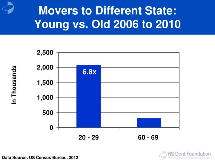 Movers to Different State: