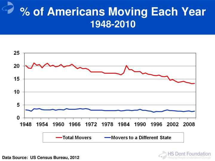 % of Americans Moving Each Year
