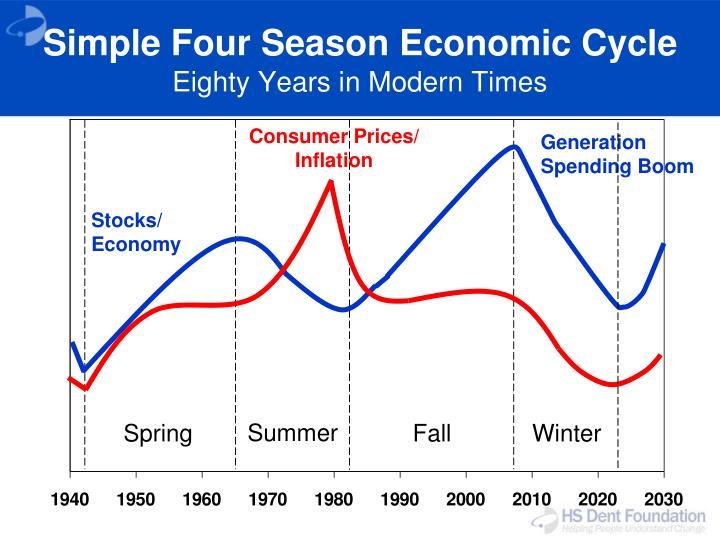 Simple Four Season Economic Cycle