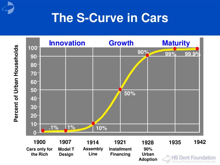 The S-Curve in Cars