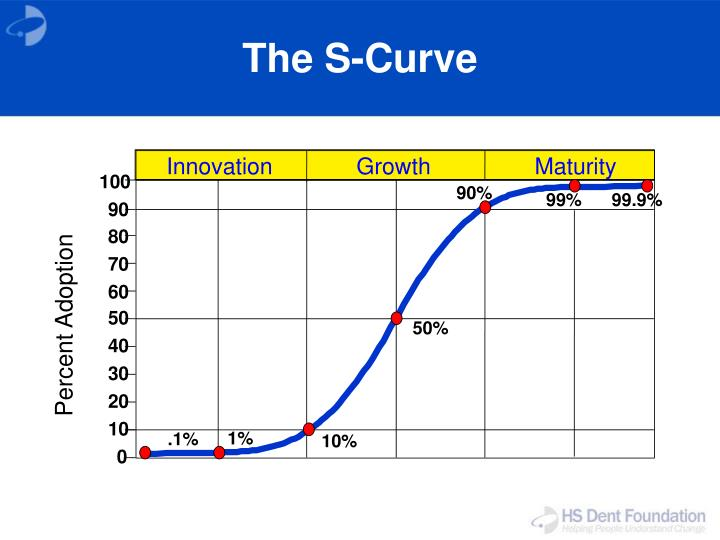 The s curve
