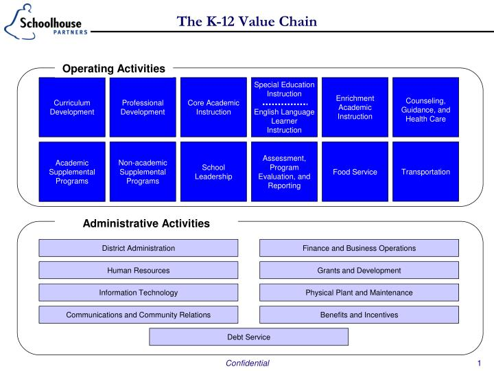 the k 12 value chain n.