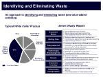 identifying and eliminating waste