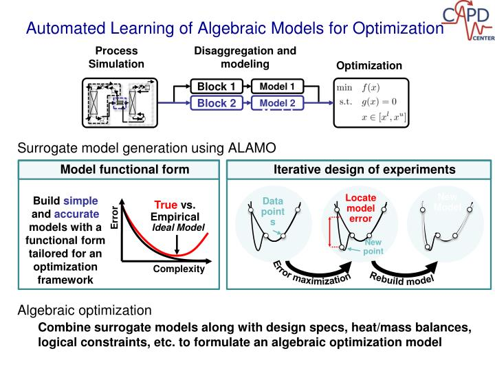 Automated Learning of Algebraic Models for Optimization