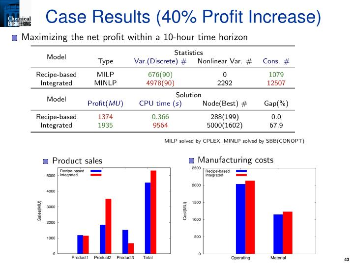 Case Results (40% Profit Increase)