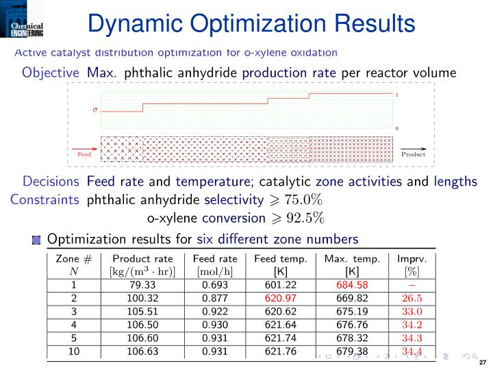 Dynamic Optimization Results