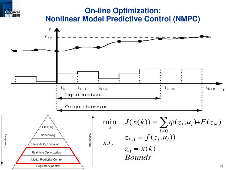 NMPC Estimation and Control
