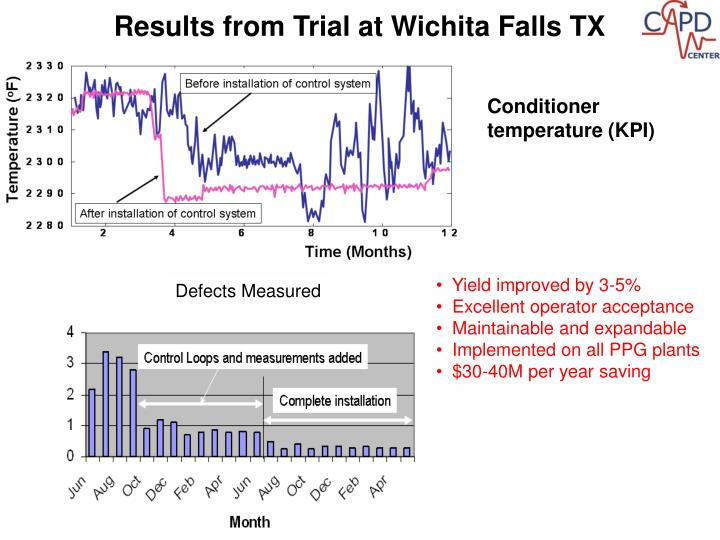 Results from Trial at Wichita Falls TX