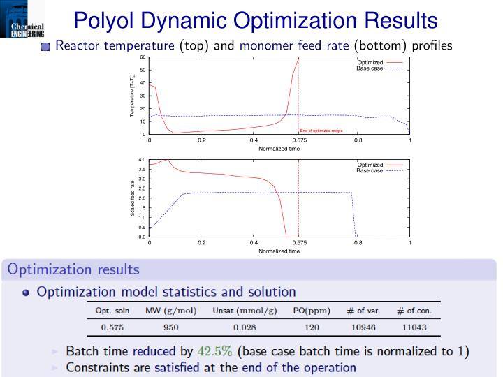 Polyol Dynamic Optimization Results