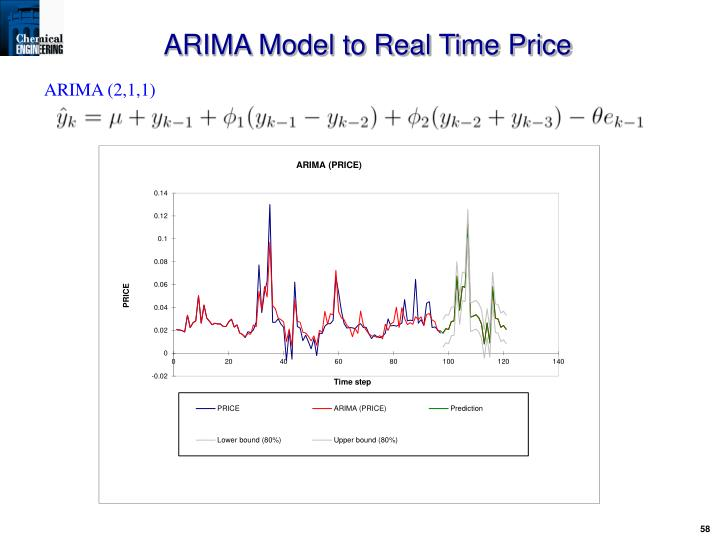 ARIMA Model to Real Time Price