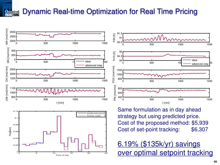 Dynamic Real-time Optimization for Real Time Pricing