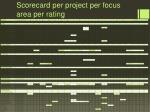 scorecard per project per focus area per rating