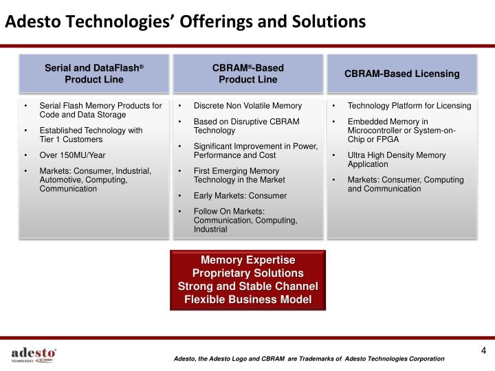 Adesto Technologies' Offerings and Solutions