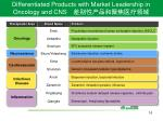 differentiated products with market leadership in oncology and cns