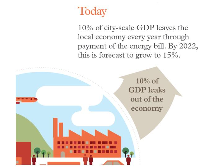 Why Future Cities?