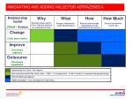 innovating and adding value for astrazeneca