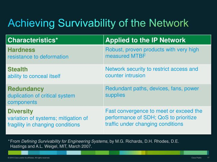 Achieving Survivability of the Network
