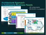 architectural approach to addressing business needs