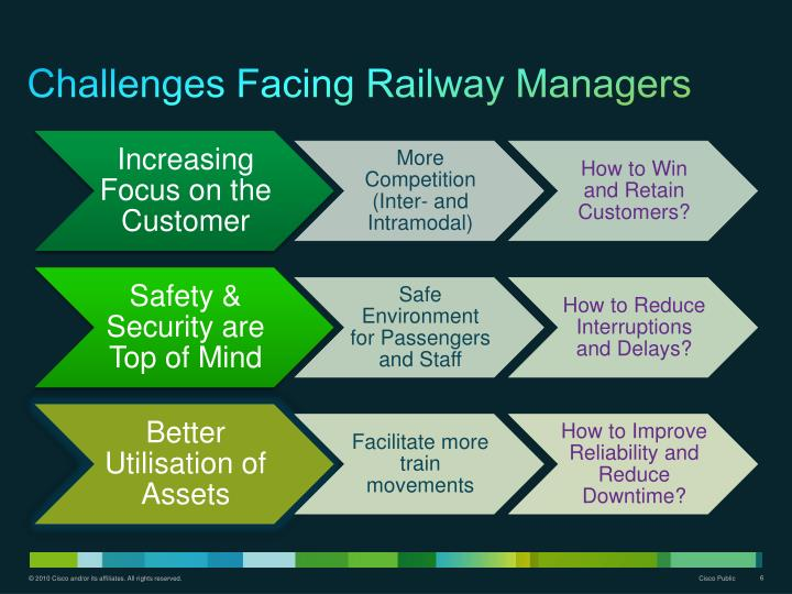 Challenges Facing Railway Managers