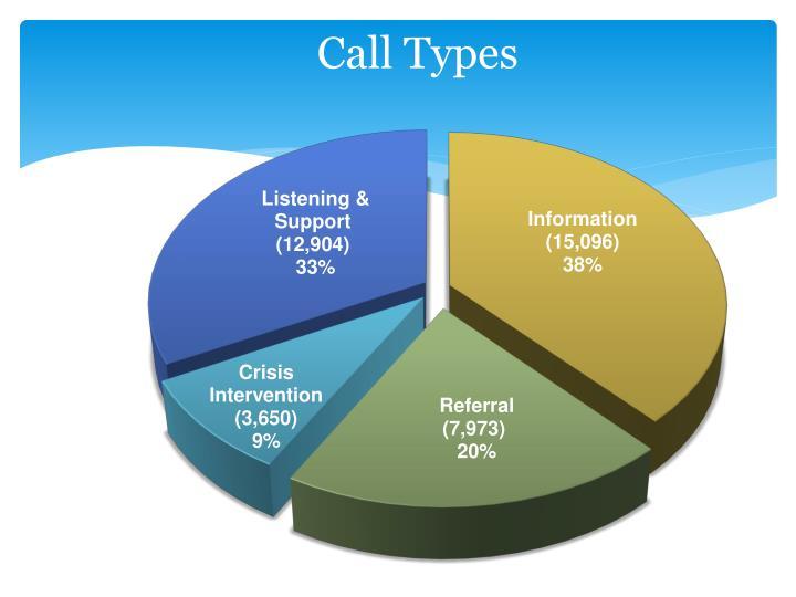 Call Types