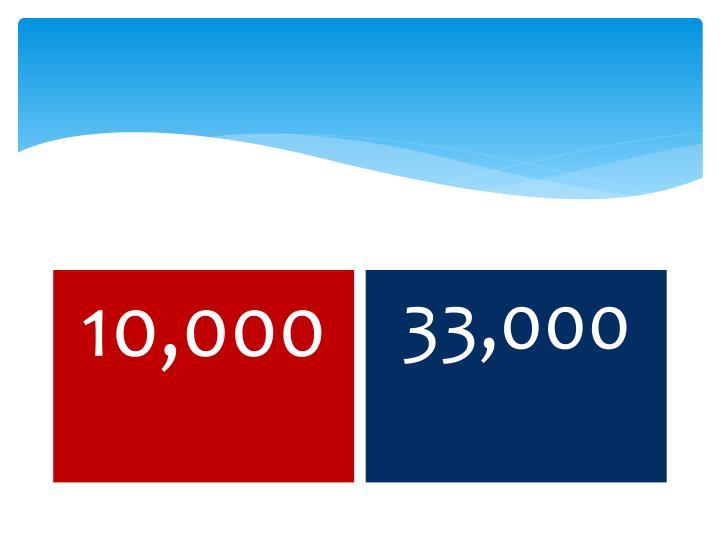 33,000