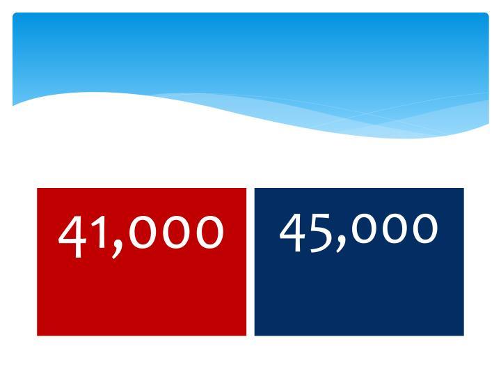 45,000