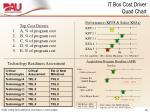 it box cost driver quad chart