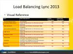load balancing lync 2013
