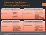 schematic depiction of knowledge management