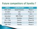 future competitors of xarelto