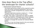 how does race to the top affect the landscape for charter schools