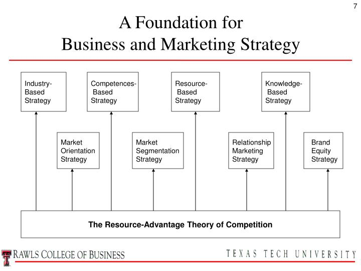 market positioning vs resource based strategy A resource-based approach to strategy analysis: why looking at industry and positioning alone is in the market is through upgrading the resource pool.