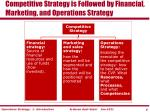 competitive strategy is followed by financial marketing and operations strategy