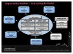 employability services hub and spoke model