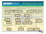 coe strategy measurement develop the strategy map private sector