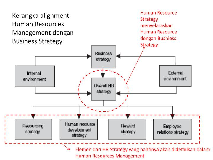human resource management and business strategy Strategic human resource management is an approach which relates to decisions about the nature of employment relation- ship, recruitment, training, development, performance management, reward.