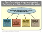 from competitive advantage to added profitability and gains in shareholder value