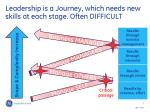leadership is a journey which needs new skills at each stage often difficult